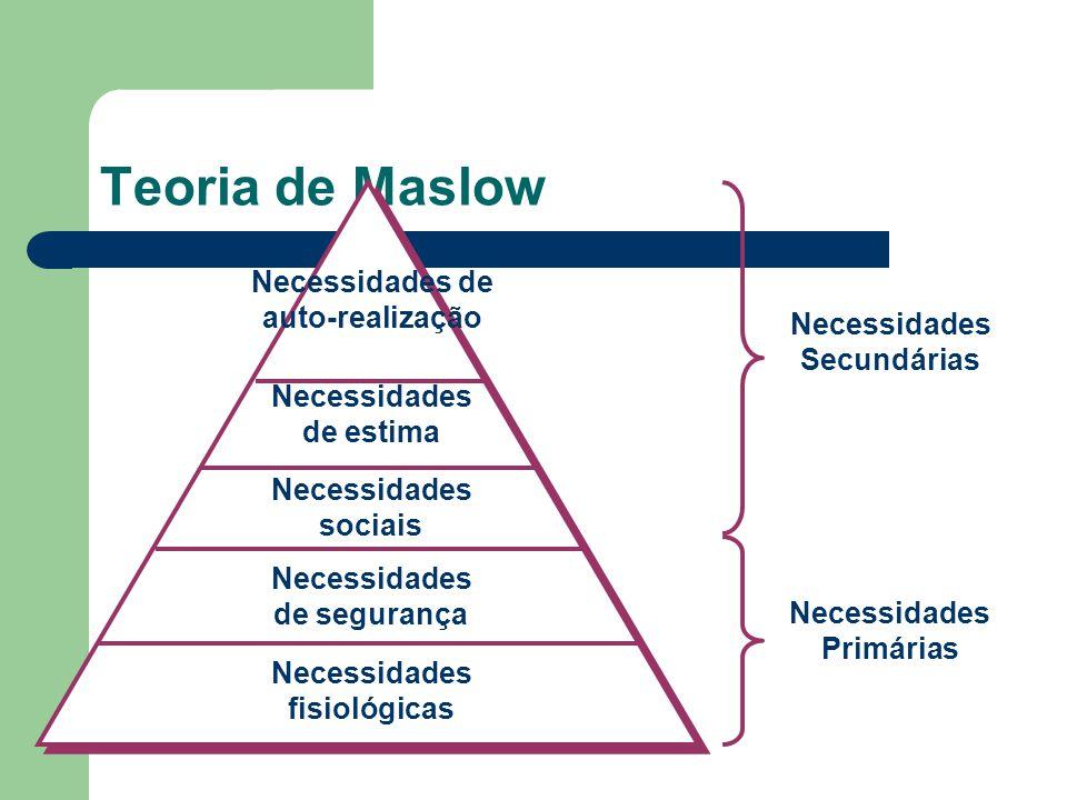 Teoria de Maslow Necessidades de auto-realização Secundárias