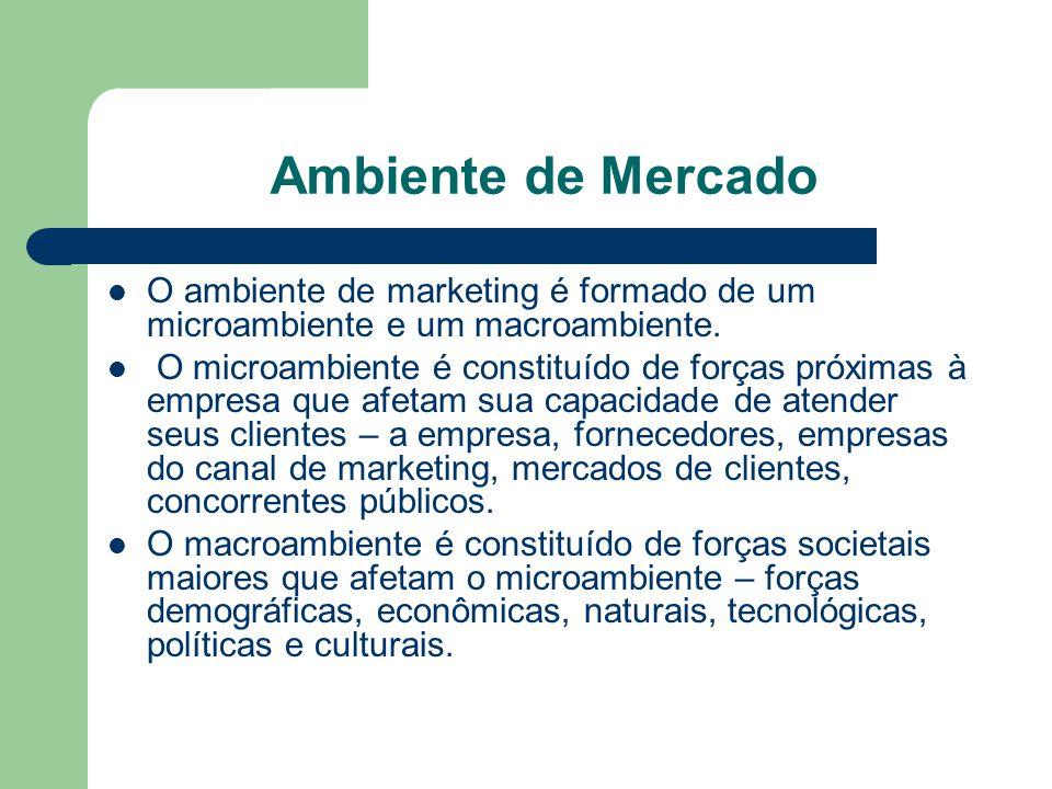 Ambiente de Mercado O ambiente de marketing é formado de um microambiente e um macroambiente.