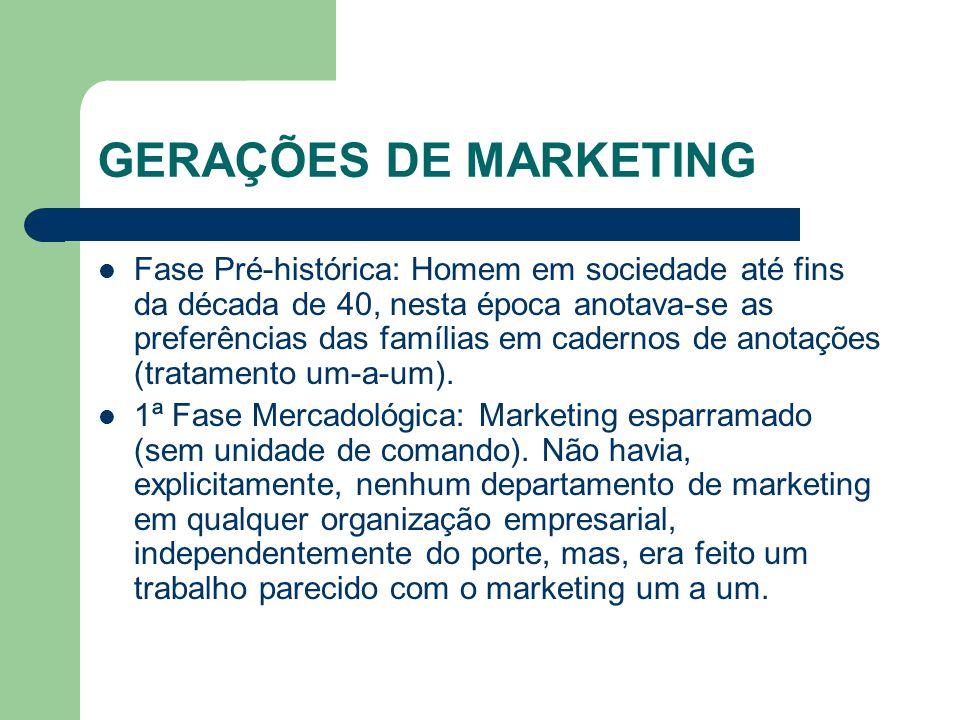 GERAÇÕES DE MARKETING
