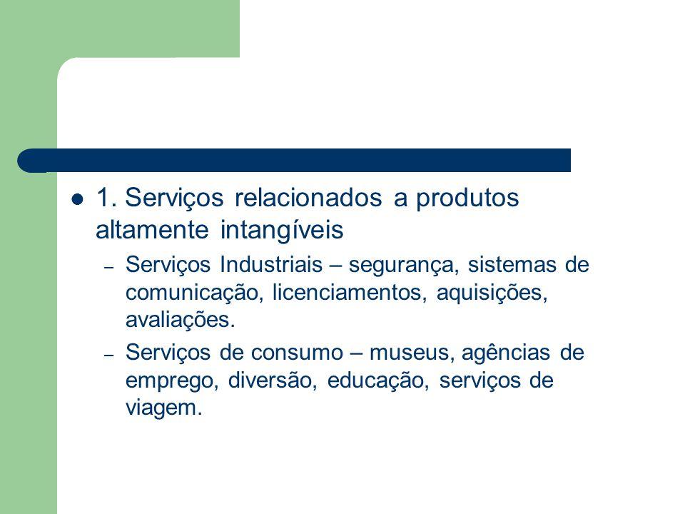 1. Serviços relacionados a produtos altamente intangíveis