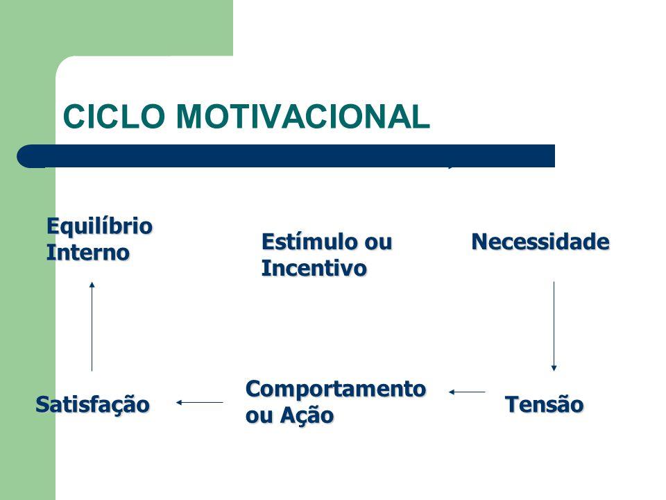 CICLO MOTIVACIONAL Equilíbrio Interno Estímulo ou Incentivo