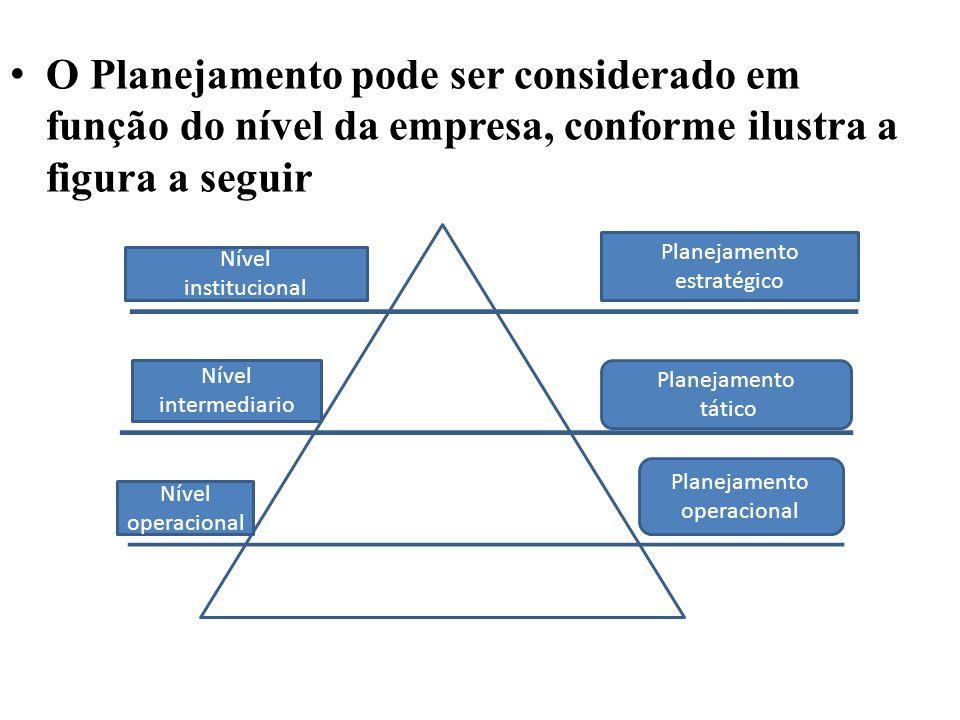 O Planejamento pode ser considerado em função do nível da empresa, conforme ilustra a figura a seguir