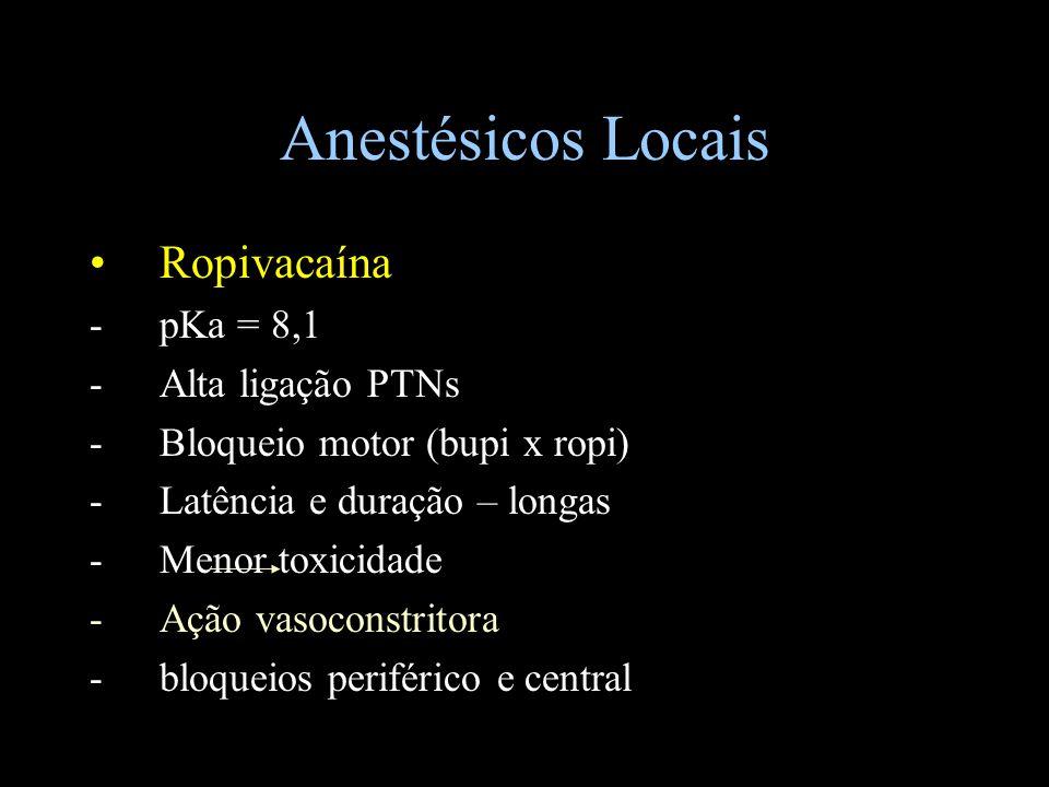 Anestésicos Locais Ropivacaína pKa = 8,1 Alta ligação PTNs