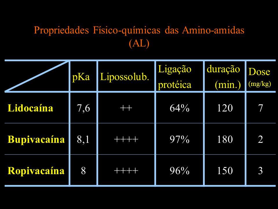 Propriedades Físico-químicas das Amino-amidas (AL)