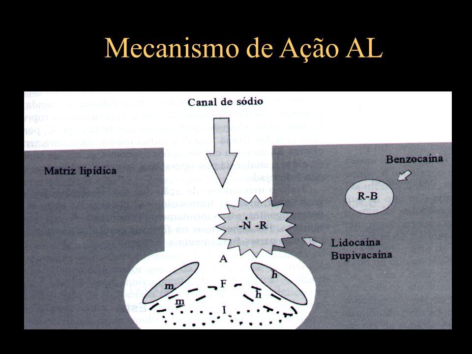 Mecanismo de Ação AL