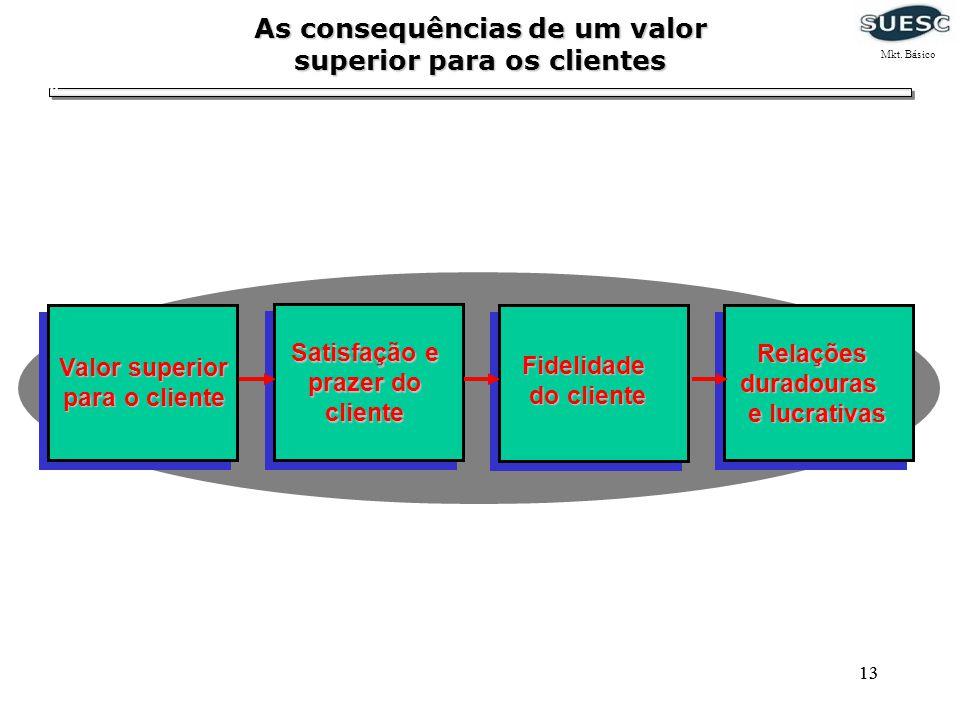 As consequências de um valor superior para os clientes