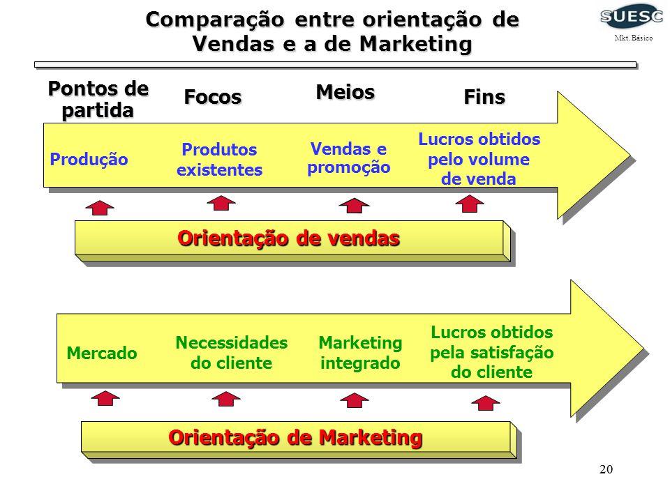 Comparação entre orientação de Vendas e a de Marketing