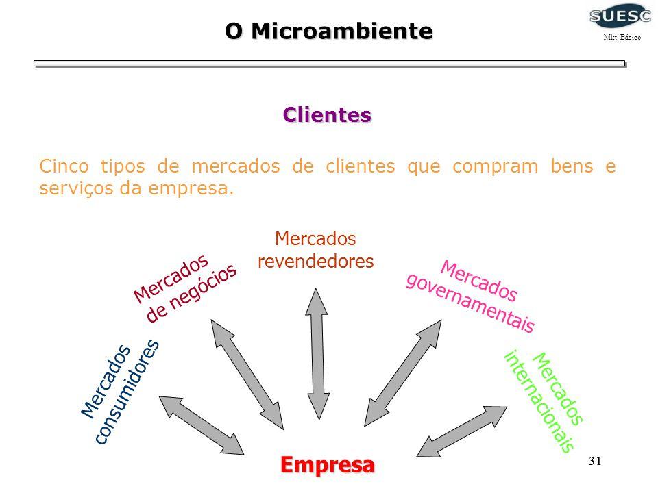 O Microambiente Mkt. Básico. Clientes. Cinco tipos de mercados de clientes que compram bens e serviços da empresa.