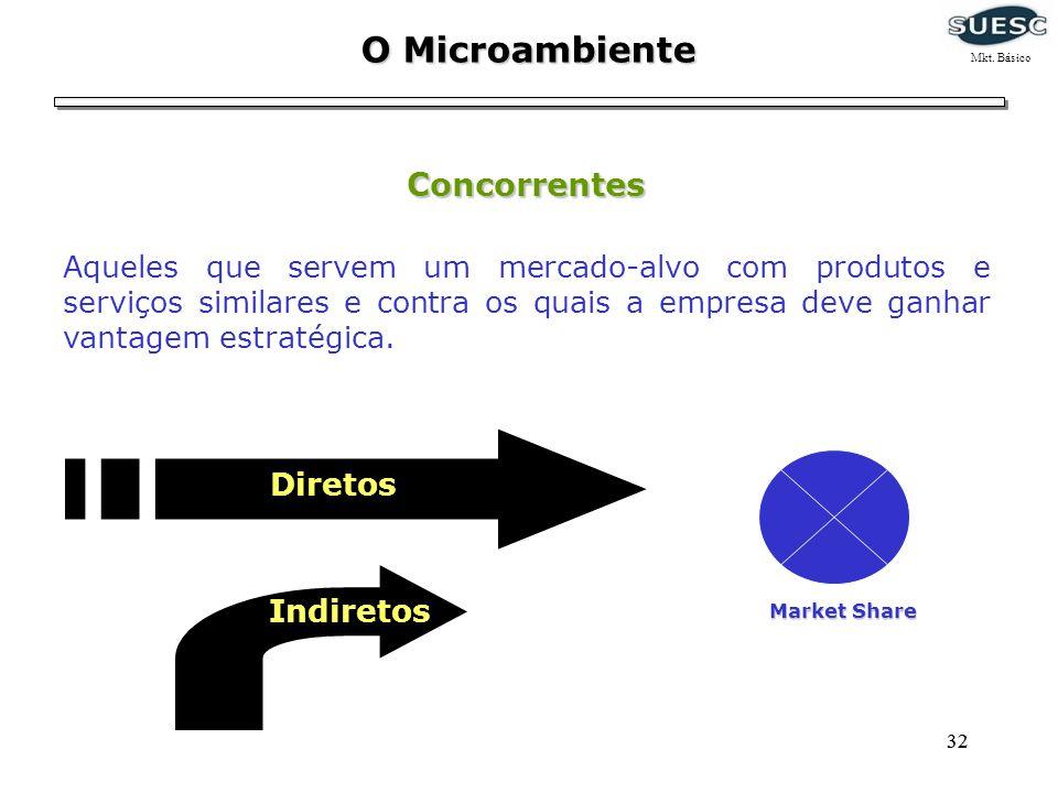 O Microambiente Mkt. Básico. Concorrentes.