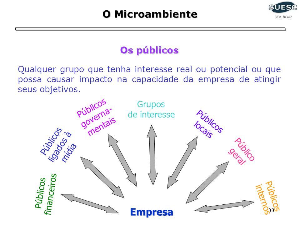 O Microambiente Mkt. Básico. Os públicos.