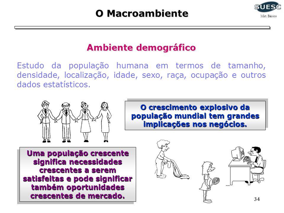 O Macroambiente Mkt. Básico. Ambiente demográfico.