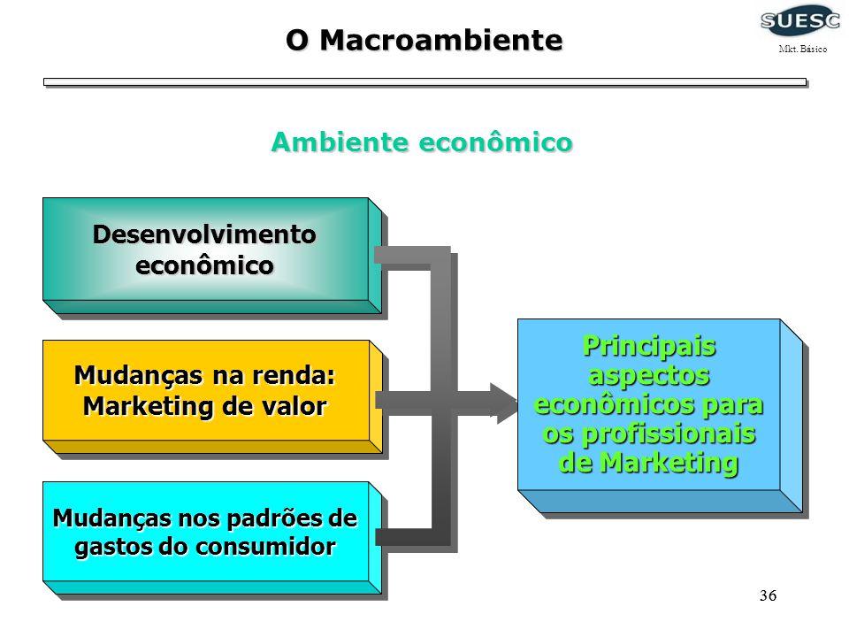 O Macroambiente Mkt. Básico. Ambiente econômico. Desenvolvimento econômico. Mudanças na renda: Marketing de valor.
