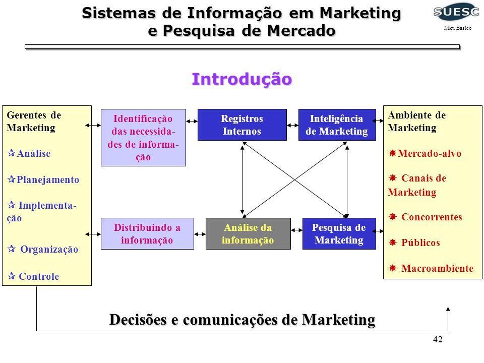 Decisões e comunicações de Marketing