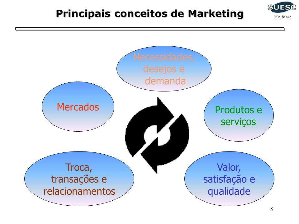 Principais conceitos de Marketing