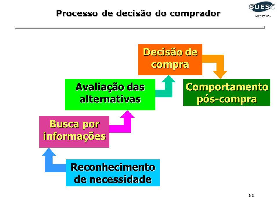 Processo de decisão do comprador