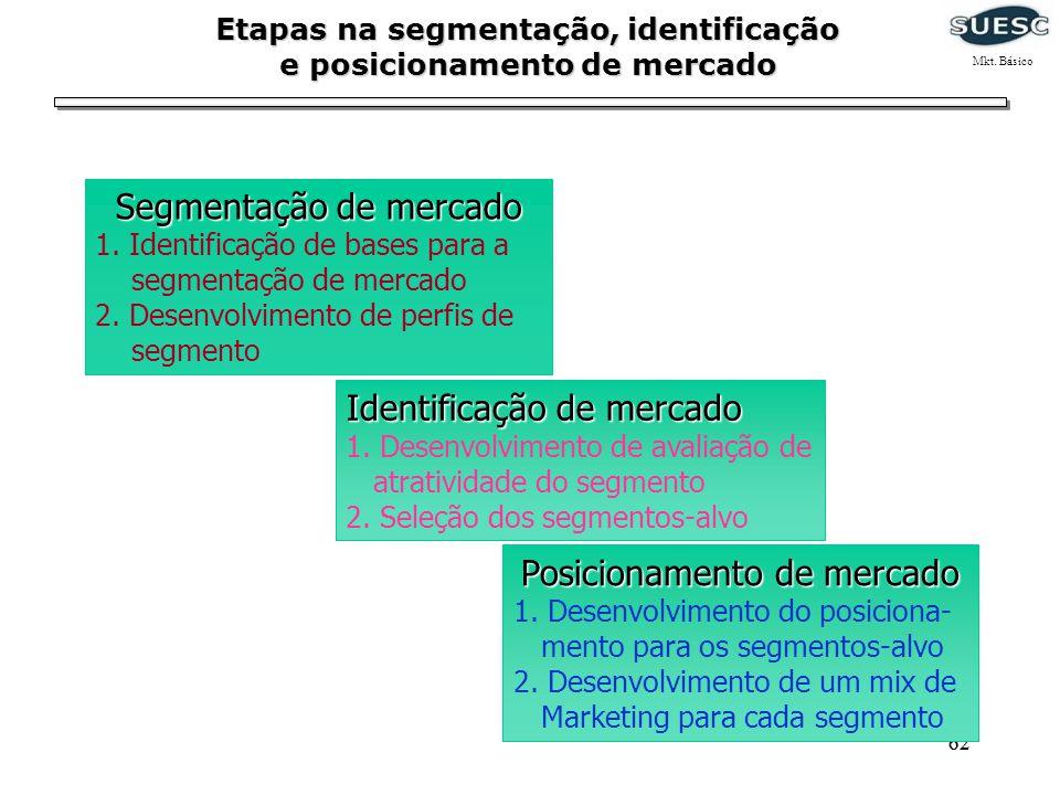 Etapas na segmentação, identificação e posicionamento de mercado