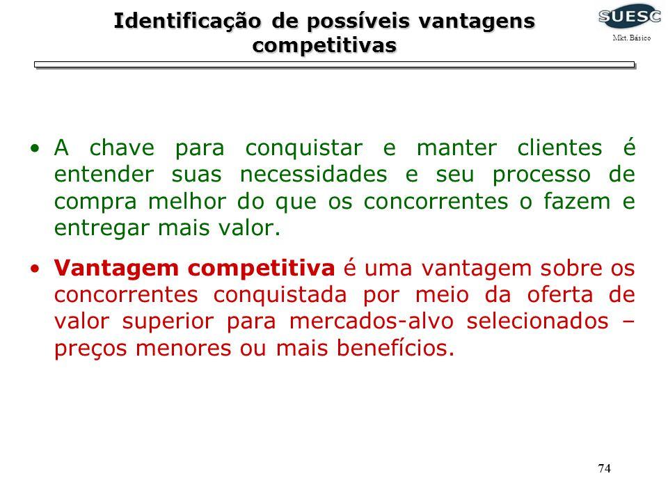 Identificação de possíveis vantagens competitivas