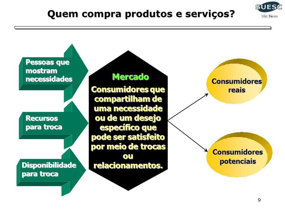 Quem compra produtos e serviços