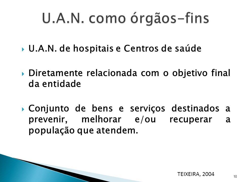 U.A.N. como órgãos-fins U.A.N. de hospitais e Centros de saúde
