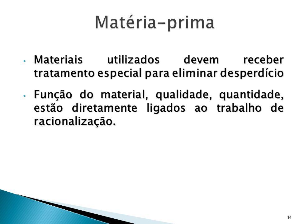 Matéria-prima Materiais utilizados devem receber tratamento especial para eliminar desperdício.