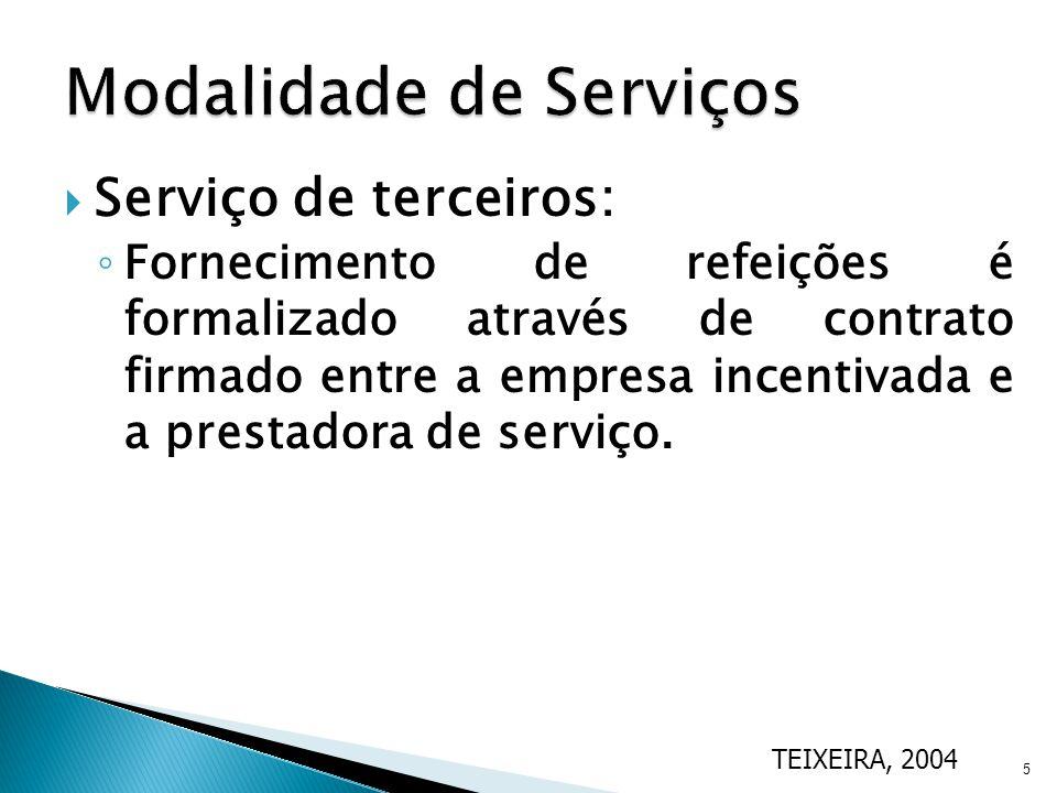 Modalidade de Serviços