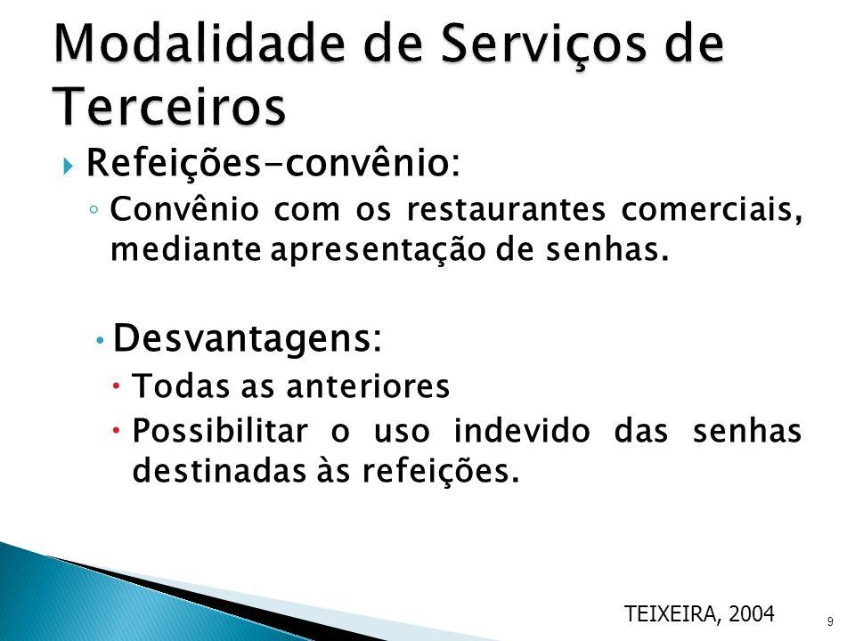 Modalidade de Serviços de Terceiros