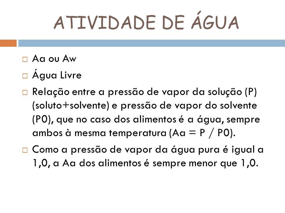 ATIVIDADE DE ÁGUA Aa ou Aw Água Livre