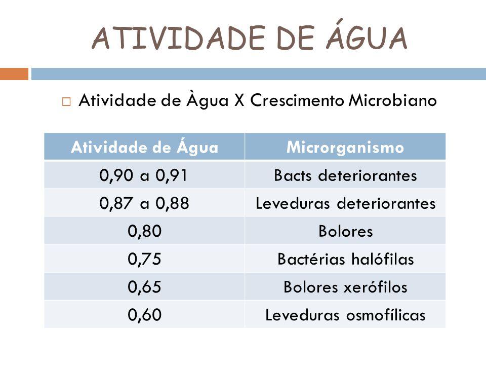 ATIVIDADE DE ÁGUA Atividade de Àgua X Crescimento Microbiano