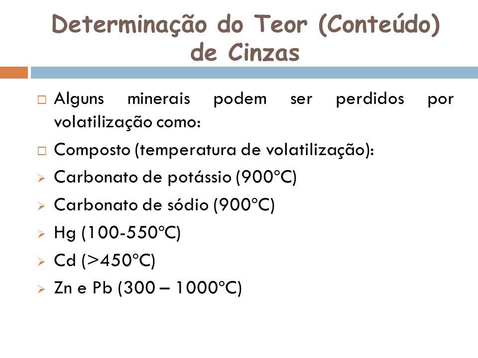 Determinação do Teor (Conteúdo) de Cinzas