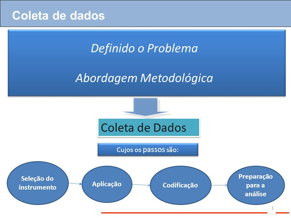Seleção do instrumento Preparação para a análise