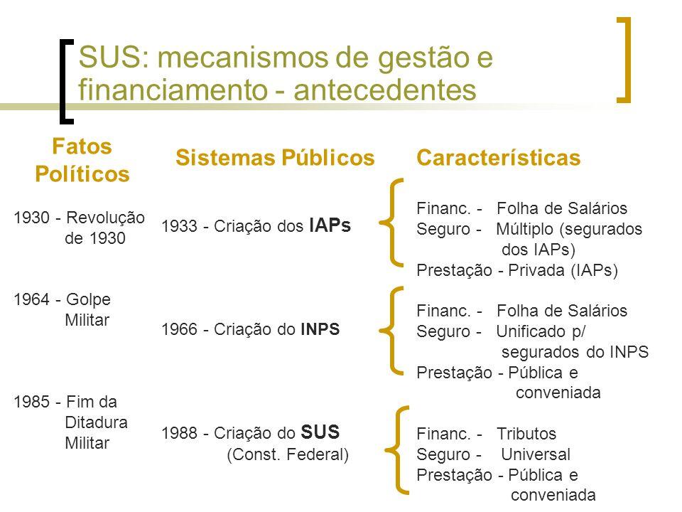 SUS: mecanismos de gestão e financiamento - antecedentes