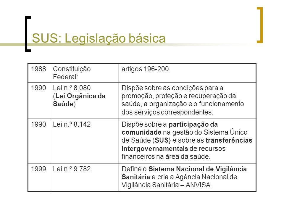 SUS: Legislação básica