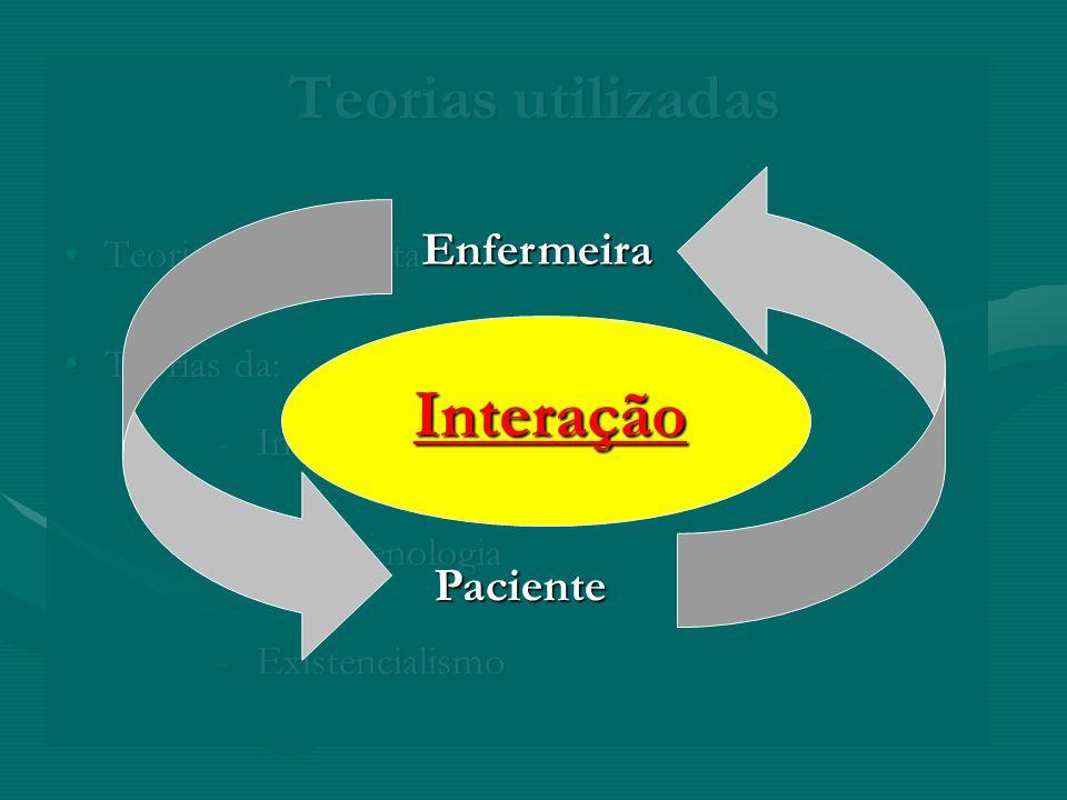 Interação Teorias utilizadas Enfermeira Paciente Teoria Psicoanalista