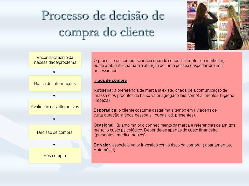 Processo de decisão de compra do cliente