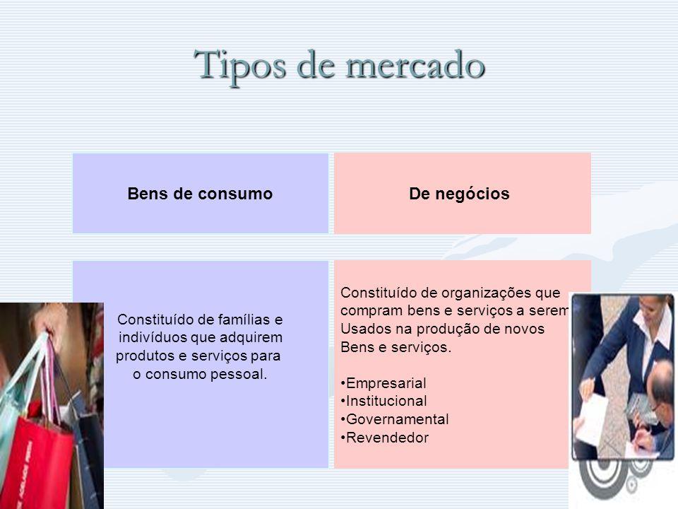 Tipos de mercado Bens de consumo De negócios
