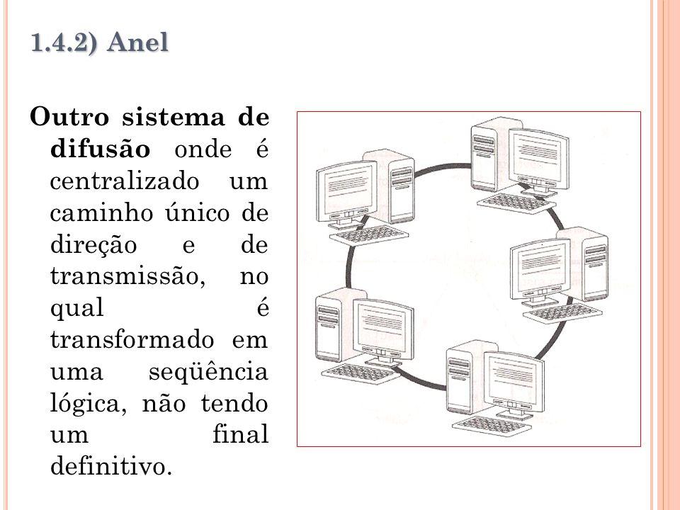 1.4.2) Anel Outro sistema de difusão onde é centralizado um caminho único de direção e de transmissão, no qual é transformado em uma seqüência lógica, não tendo um final definitivo.