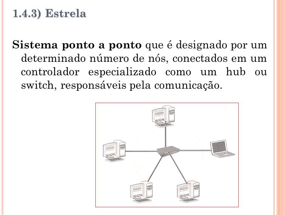 1.4.3) Estrela Sistema ponto a ponto que é designado por um determinado número de nós, conectados em um controlador especializado como um hub ou switch, responsáveis pela comunicação.
