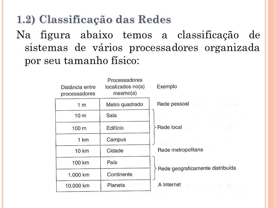 1.2) Classificação das Redes Na figura abaixo temos a classificação de sistemas de vários processadores organizada por seu tamanho físico: