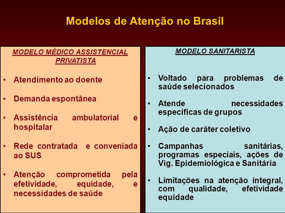Modelos de Atenção no Brasil MODELO MÉDICO ASSISTENCIAL PRIVATISTA
