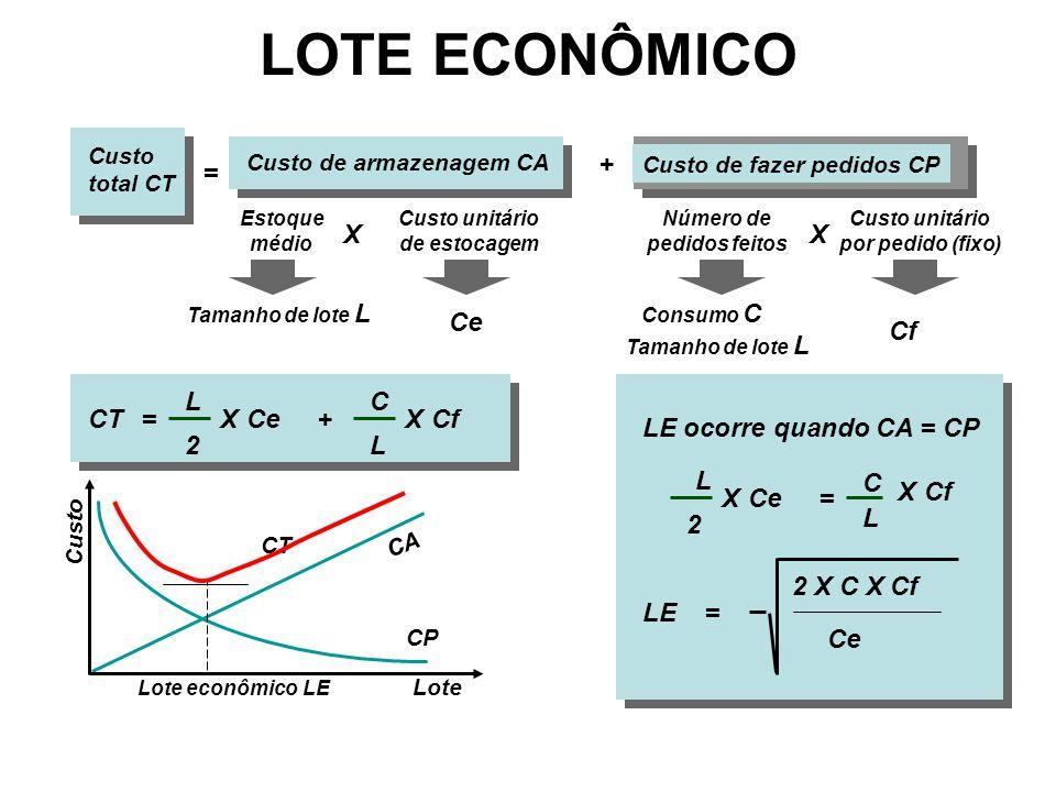 LOTE ECONÔMICO + = X X Ce Cf L C CT = X Ce + X Cf