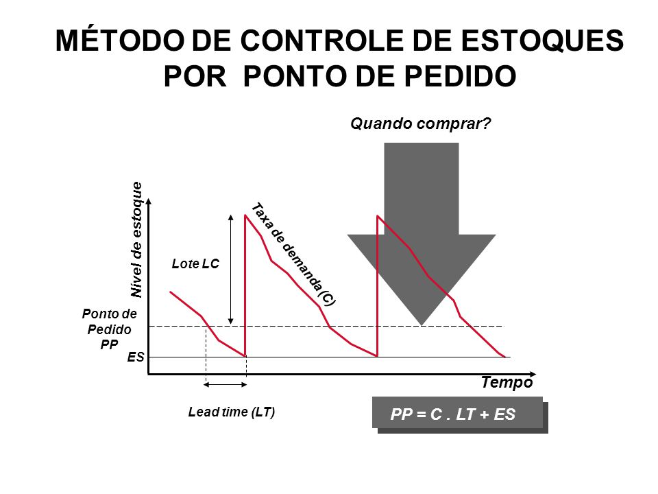 MÉTODO DE CONTROLE DE ESTOQUES POR PONTO DE PEDIDO
