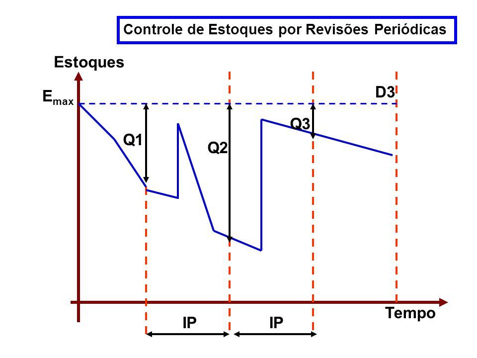Estoques D3 Emax Q3 Q1 Q2 Tempo IP IP