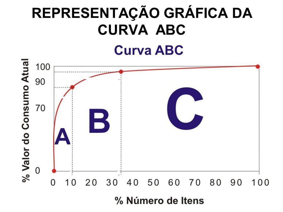 REPRESENTAÇÃO GRÁFICA DA CURVA ABC