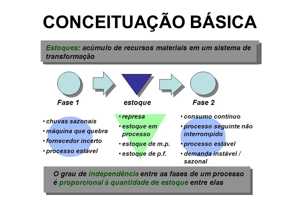 CONCEITUAÇÃO BÁSICA Estoques: acúmulo de recursos materiais em um sistema de transformação. Fase 1.