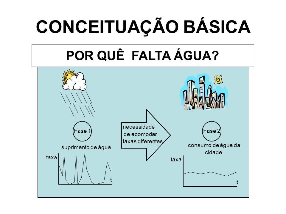 CONCEITUAÇÃO BÁSICA POR QUÊ FALTA ÁGUA Fase 1 Fase 2