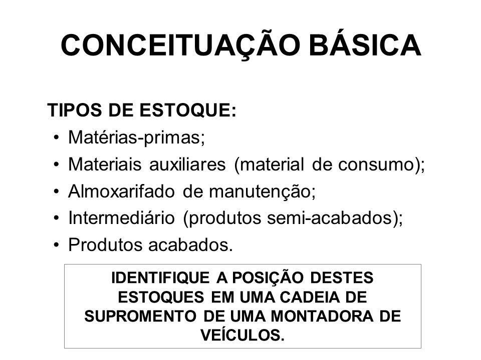CONCEITUAÇÃO BÁSICA TIPOS DE ESTOQUE: Matérias-primas;