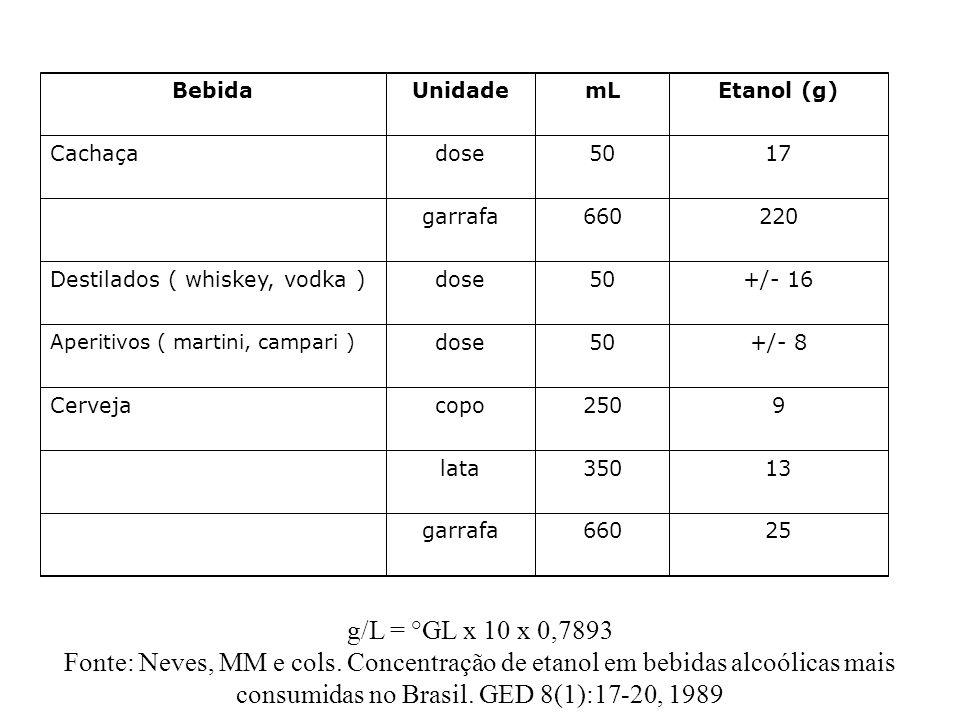 Bebida Unidade. mL. Etanol (g) Cachaça. dose. 50. 17. garrafa. 660. 220. Destilados ( whiskey, vodka )