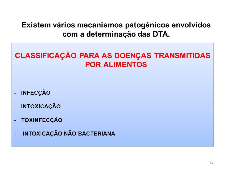 CLASSIFICAÇÃO PARA AS DOENÇAS TRANSMITIDAS POR ALIMENTOS