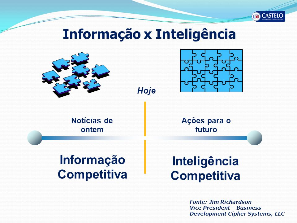 Informação x Inteligência