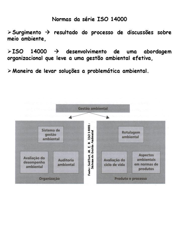Fonte: Seiffert, M. E. B. ISO 14001: Sistema de Gestão Ambiental
